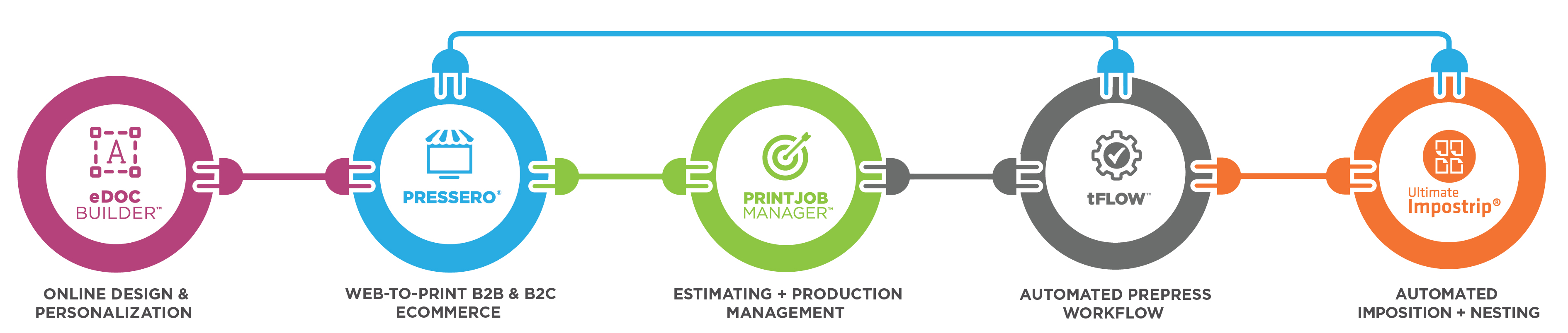 Intelligent Print Workflow Delivers Increased Efficiency Profitability at SGIA